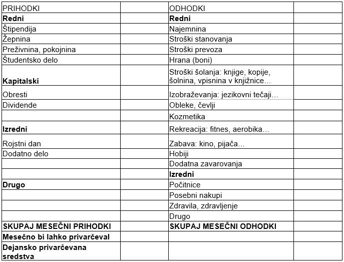 Tabela odhodkov in prihodkov